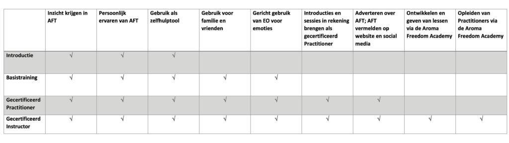 Richtlijnen Aroma Freedom Hermien Rondeel